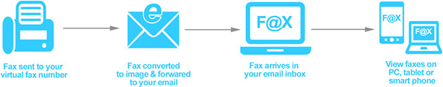 dmFax virtual fax number and fax to email