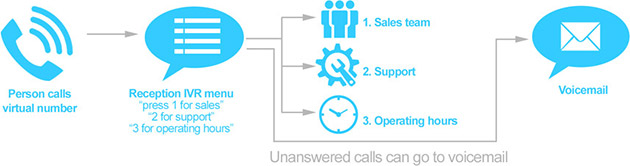 How a virtual switchboard works
